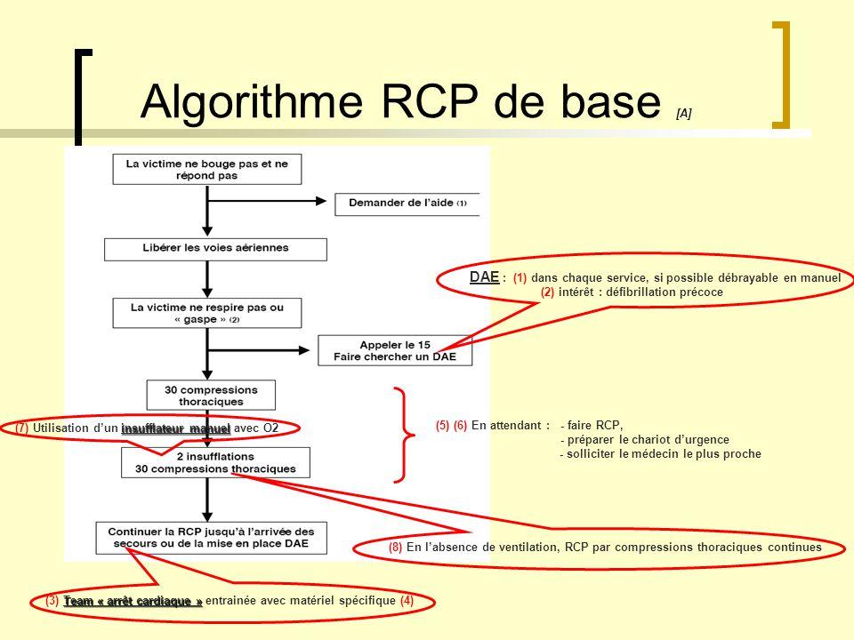 Algorithme RCP de base [A]